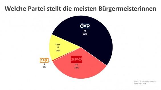 Welche_Partei_stellt_die_meisten_Buergermeisterinnen