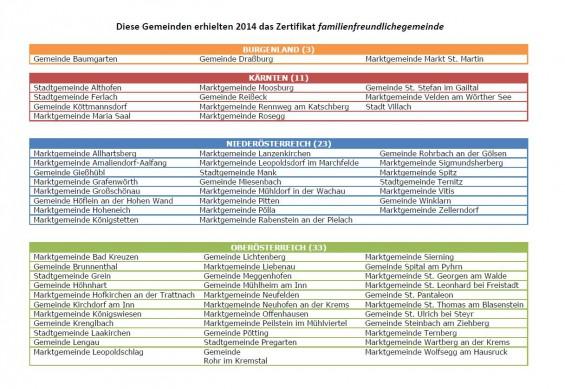 Zertifikat-familienfreundlichegemeinden_Seite-1