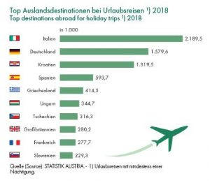 (Quelle: Statistik Austria, Grafik: Statistik Austria)