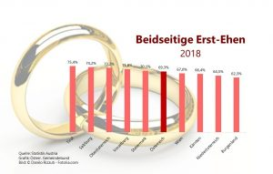 In Tirol gab es den höchsten Anteil an beidseitiger Erst-Ehen. Der geringste wurde im Burgenland verzeichnet. (Quelle: Statistik Austria, Grafik: Österr. Gemeindebund, Bild: ©Danilo Rizutti - Fotolia.com)
