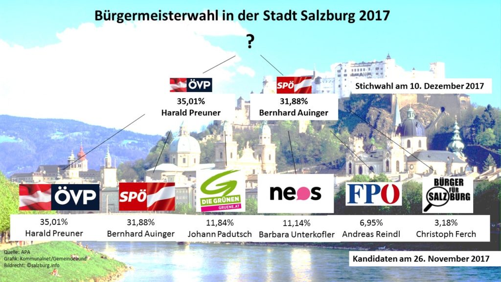 Sechs Kandidaten, Harald Preuner und Bernhard Auinger müssen am 10. Dezember 2017 nochmal in die Stichwahl. Erst dann hat Salzburg wieder einen rechtmäßig gewählten Bürgermeister. (Quelle: APA, Grafik: Kommunalnet/Gemeindebund, Bildrecht: ©salzburg.info)