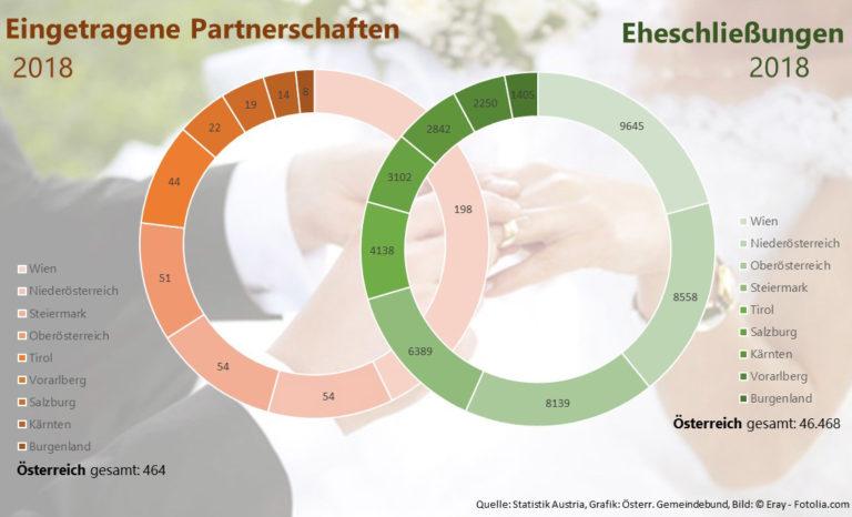 2018 gab es um 1.487 Eheschließungen mehr als im Jahr 2017. Eingetragene Partnerschaften wurden jedoch um 65 weniger geschlossen. (Quelle: Statistik Austria, Grafik: Österr. Gemeindebund, Bild: ©Eray - Fotolia.com)