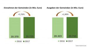 Die Einnahmen und Ausgaben der Gemeinden in Gegenüberstellung der Jahre 2016 und 2017 ©Gemeindebund