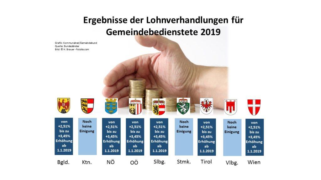 (Grafik: Kommunalnet, Quelle: Bundesländer, Bild: © H. Brauer - Fotolia.com)