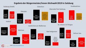 Die Ergebnisse im Überblick. (Quelle: Land Salzburg)