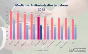 Die Wiener Bräutigame sind die Jüngsten, in Kärnten lassen sie sich am längsten Zeit. (Quelle: Statistik Austria, Grafik: Österr. Gemeindebund, Bild: ©JuliaS83 - Fotolia.com)