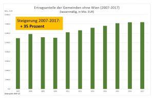 Entwicklung der Ertragsanteile in den letzten zehn Jahren. ©Gemeindebund