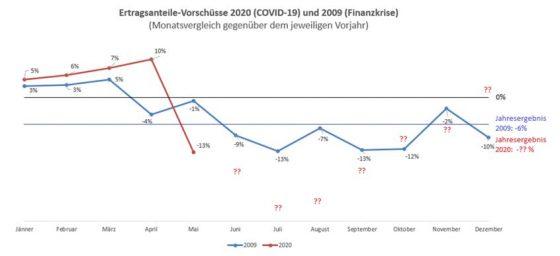 Im Vergleich zur Finanzkrise 2009 könnte der Einbruch der Ertragsanteile 2020 insgesamt deutlich härter ausfallen. (Quelle: BMF II/3)