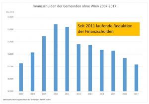 Entwicklung der Schulden der Gemeinden in den letzten Jahren - ein deutlicher Abwärtstrend. ©Gemeindebund