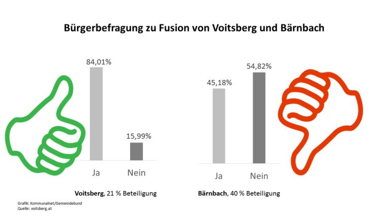 Die Zweierfusion ist gescheitert. In Bärnbach sprachen sich die Bürger mehrheitlich gegen eine Fusion aus. (Quelle: voitsberg.at)