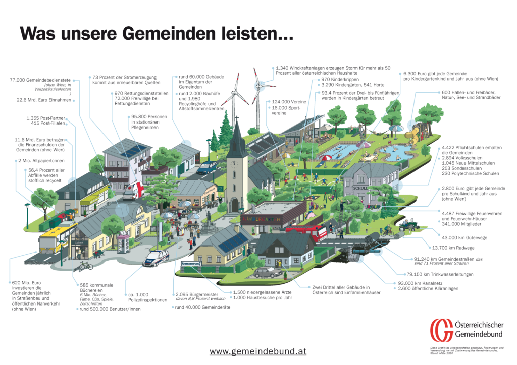 gemeindegrafik 2020 gemeindebund print hpselbst