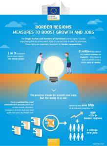 Einer von drei Europäern lebt in einer Grenzregion, das sind im Schnitt 150 Millionen Menschen. (Bild: Europäische Kommission)