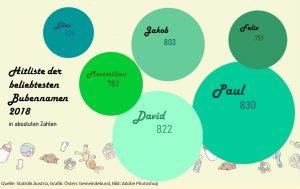 Paul rangiert bei den beliebtesten Bubennamen 2018 auf Platz eins, gefolgt von David und Jakob. (Quelle: Statistik Austria, Grafik: Österr. Gemeindebund, Bild: Adobe Photoshop)