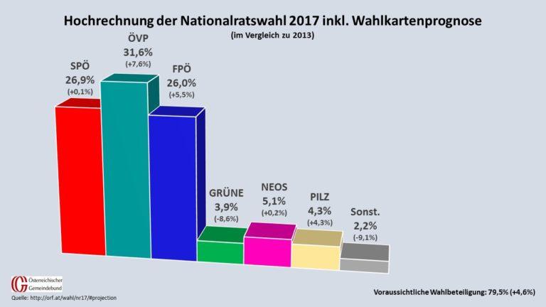 So könnte die Parteilandschaft laut ORF-Prognose nach dem Donnerstag aussehen. (Quelle ORF, Grafik: Kommunalnet)