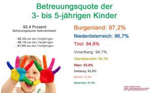 Die Kinderbetreuungsquote bei den 3- bis 5-Jährigen hat sich in den letzten zehn Jahren um 14 Prozent erhöht. (Quelle: Statistik Austria; Grafik: Kommunalnet; Bild: Beata Becla/iStockphoto.com)