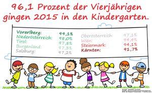 Die Betreuungsquote bei den Vierjährigen ist unverändert auf hohem Niveau. Wien, Kärnten und die Steiermark sind mit über 91 Prozent die Schlusslichter. (Quelle: Statistik Austria; Grafik: Kommunalnet; Bild: © Robert Kneschke - Fotolia.com)
