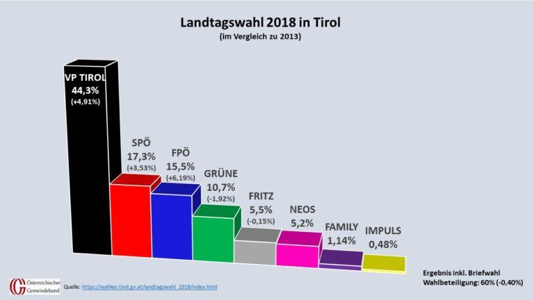 Die Ergebnisse der Tiroler Landtagswahl im Detail. (Quelle: tirol.gv.at, Grafik: Kommunalnet/Gemeindebund)