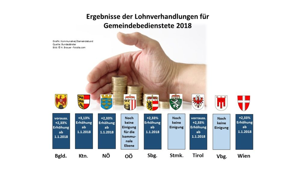 Bis auf drei Bundesländer sind die Gehaltssteigerungen für die Gemeindebediensteten schon mehr oder wneiger fix. (Grafik: Kommunalnet/Gemeindebund, Quelle: Bundesländer, Bild: © H. Brauer - Fotolia.com)