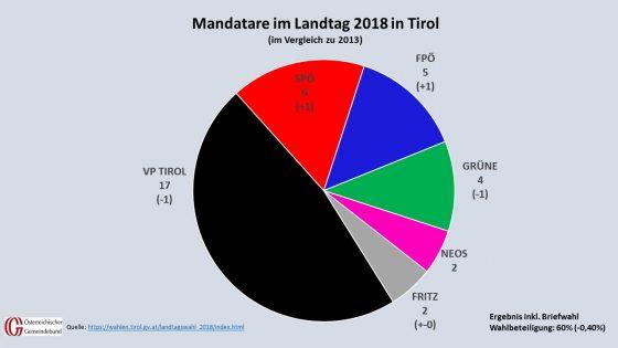 Die Mandatare im Landtag 2018 im Vergleich zu 2013. (Quelle: tirol.gv.at, Grafik: Kommunalnet/Gemeindebund)