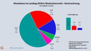 Dass sie die Mandats-Absolute halten konnte, verdankt Johanna Mikl-Leitner vor allem den bei Landtagswahlen wahlberechtigten Zweitwohnsitzern. (Quelle: ORF/SORA, Grafik: Kommunalnet)