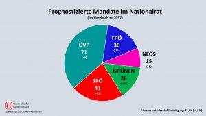 (Quelle: ORF, Grafik: Gemeindebund)
