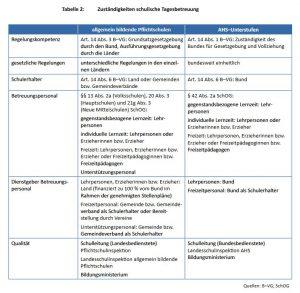 Der Rechnungshof zeigt anhand einer Tabelle auf, wieviele Dienstgeber es an einer Schule geben kann. (Quelle: Rechnungshof)