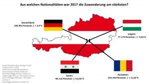 Die Einwanderung war 2017 aus Deutschland, Rumänien, Ungarn und Syrien am größten. (Quelle: Statistik Austria, Stichtag 1.1.2017 verglichen mit 1.1.2018, Grafik: Kommunalnet, Österreichkarte: ©Alois-Fotolia.com, Deutschlandflagge: ©mirpic-Fotalia.com, Ungarnflagge: ©Skopp - Wikimedia Commons, Rumänienflagge: ©AdiJapan - Wikimedia Commons, Syrienflagge: ©butenkow-Fotalia.com)