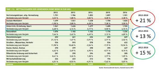 Die Kosten in der Sozialen Wohlfahrt, zu der auch die Pflege zählt, zählen seit Jahren zu den am stärksten steigenden Ausgabeposten. (Quelle: Gemeindefinanzbericht)