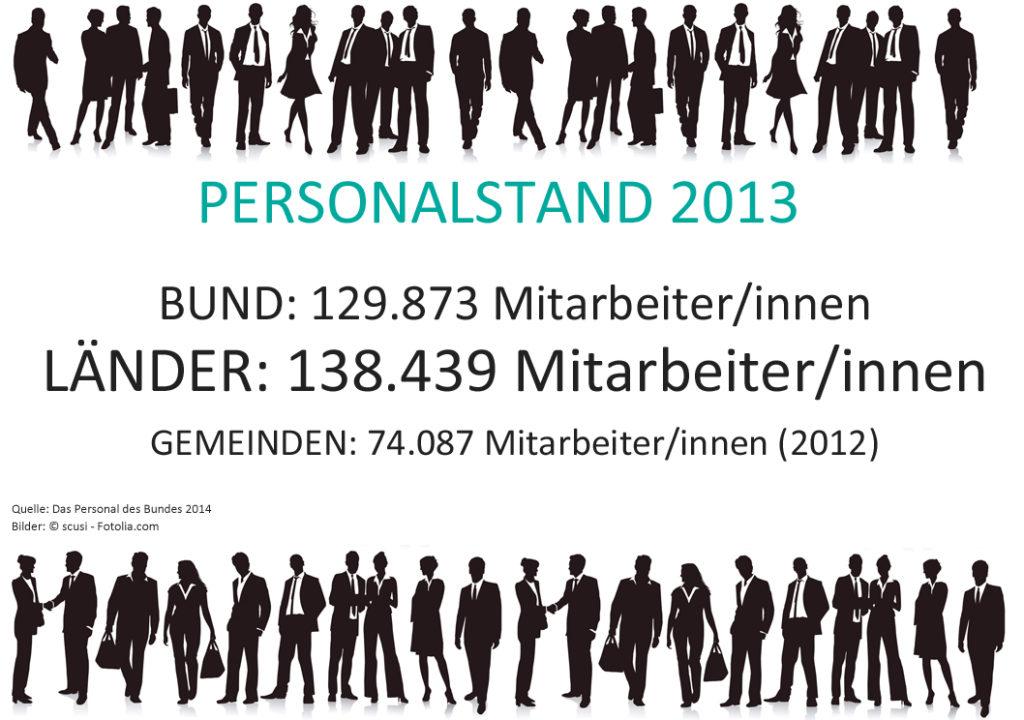 personal_des_bundes_oeffentlich_personalstand_