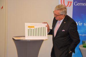 Präsident Alfred Riedl erläutert die Entwicklung der Gemeindefinanzen der vergangenen zehn Jahre. ©Gemeindebund