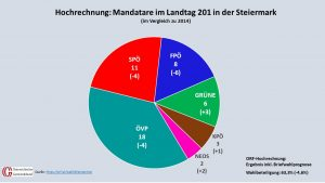 Grafik: Kommunalnet, Quelle: ORF/SORA