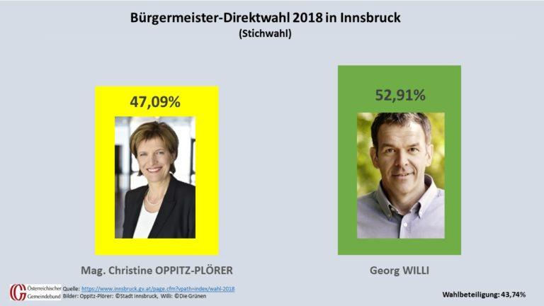 Georg Willi von den Grünen entschied die Stichwahl gegen Christine Oppitz-Plörer am 6. Mai 2018 für sich.