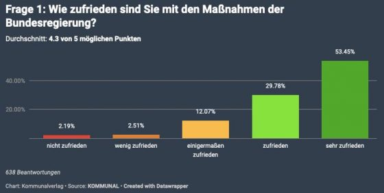 Über die Hälfte der Teilnehmenden sind sogar sehr zufrieden mit den Maßnahmen der Bundesregierung. ©Kommunalverlag