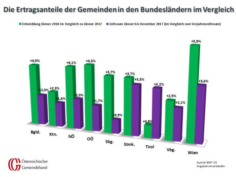 Vergleich: Bundesländer Jänner 2017 und 2018
