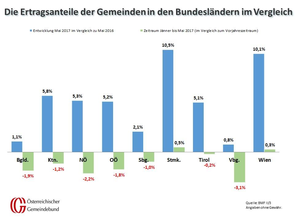 Vergleich_Bundeslaender_Mai_2016_und_2017
