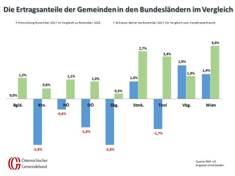 Vergleich: Bundesländer November 2016 Und 2017