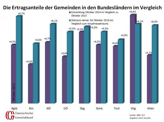vergleich_bundeslaender_oktober_2013_und_2014