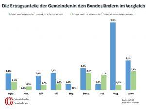 Vergleich: Bundesländer September 2016 und 2017