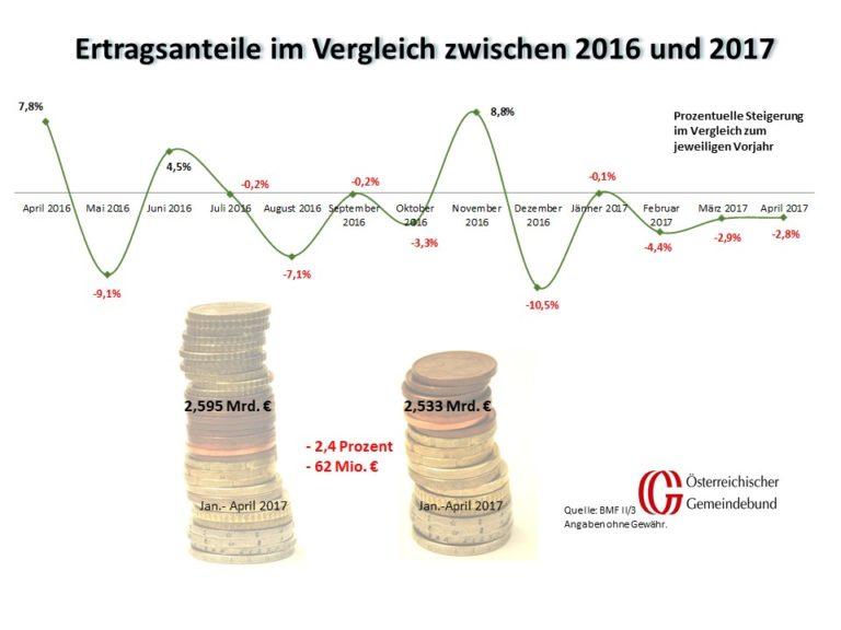 Vergleich_Oesterreich_April_2016_und_2017