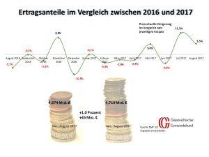 Vergleich Österreich August 2016 und 2017