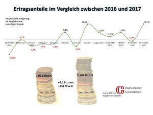 Vergleich: Österreich Dezember 2016 und 2017