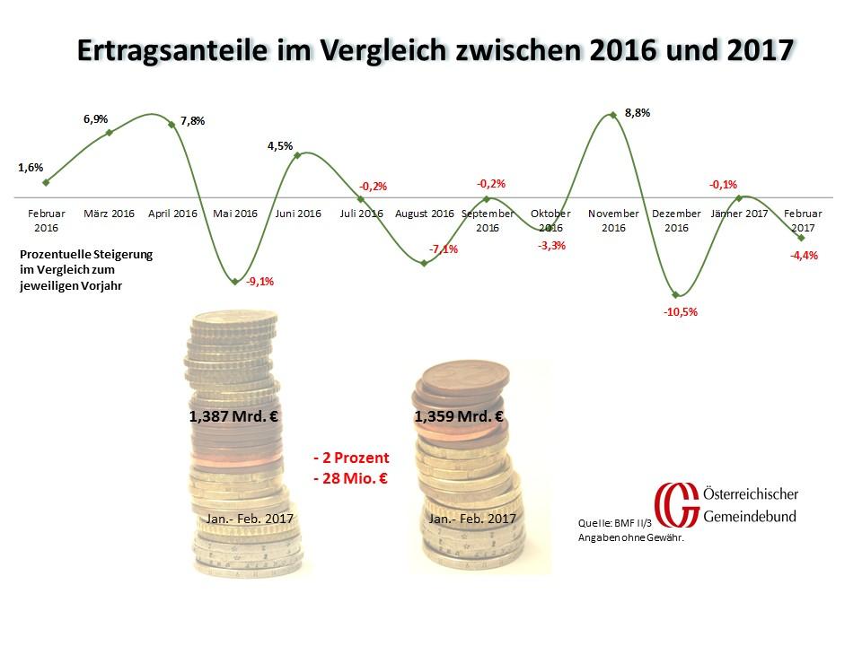 Vergleich_Oesterreich_Februar_2016_und_2017