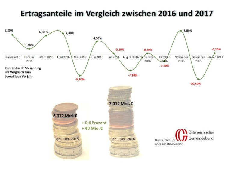Vergleich_Oesterreich_Jaenner_2016_und_2017