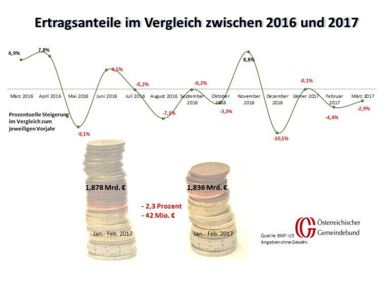 Vergleich_Oesterreich_März_2016_und_2017