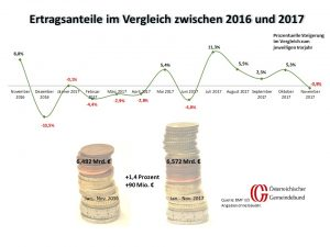 Vergleich: Österreich November 2016 Und 2017