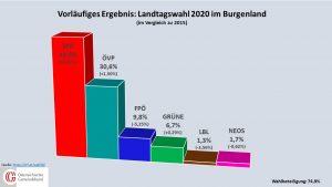 Die SPÖ erreicht im burgenländischen Landtag die absolute Mehrheit. Auch die ÖVP und die Grünen können leichte Zugewinnen verzeichnen. © orf.at/Grafik: Österreichischer Gemeindebund