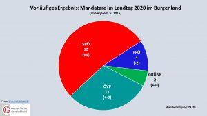 Mit 19 Mandaten braucht die SPÖ fortan keinen Koalistionspartner und kann alleine im Burgenland regieren. © orf.at/Grafik: Österreichischer Gemeindebund