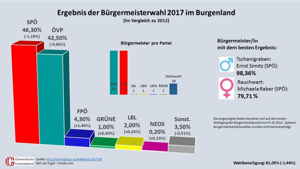 In 19 Gemeinden muss in vier Wochen nochmal gewählt werden. Daher ist das Ergebnis der Bürgermeisterwahl noch vorläufig. (Quelle: http://wahl.bgld.gv.at/wahlen/gr20171001.nsf)