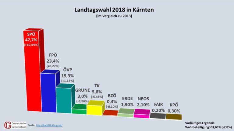 Die vorläufigen Ergebnisse der Kärntner Landtagswahl im Detail. (Quelle: kaernten.gv.at, Grafik: Kommunalnet/Gemeindebund)