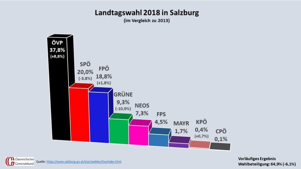 Die ÖVP ist klar stimmenstärkste Partei. Die SPÖ konnte trotz Verlusten Platz zwei halten, FPÖ sichert sich Platz 3. NEOS schafften den Einzug in den Landtag, Liste Mayr und FPS nicht. (Grafik: Kommunalnet, Quelle: salzburg.gv.at)
